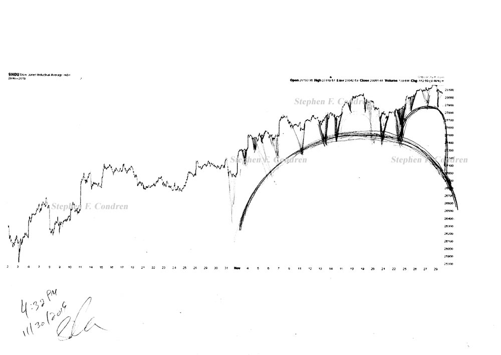 Stock market architecture #613Z or stock market forecast charts by artist Stephen F. Condren.