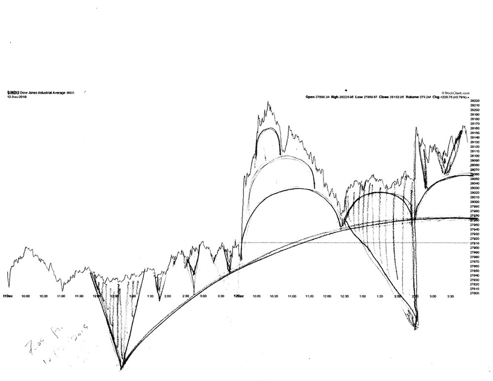 Stock market architecture #619Z or stock market forecast charts by artist Stephen F. Condren.