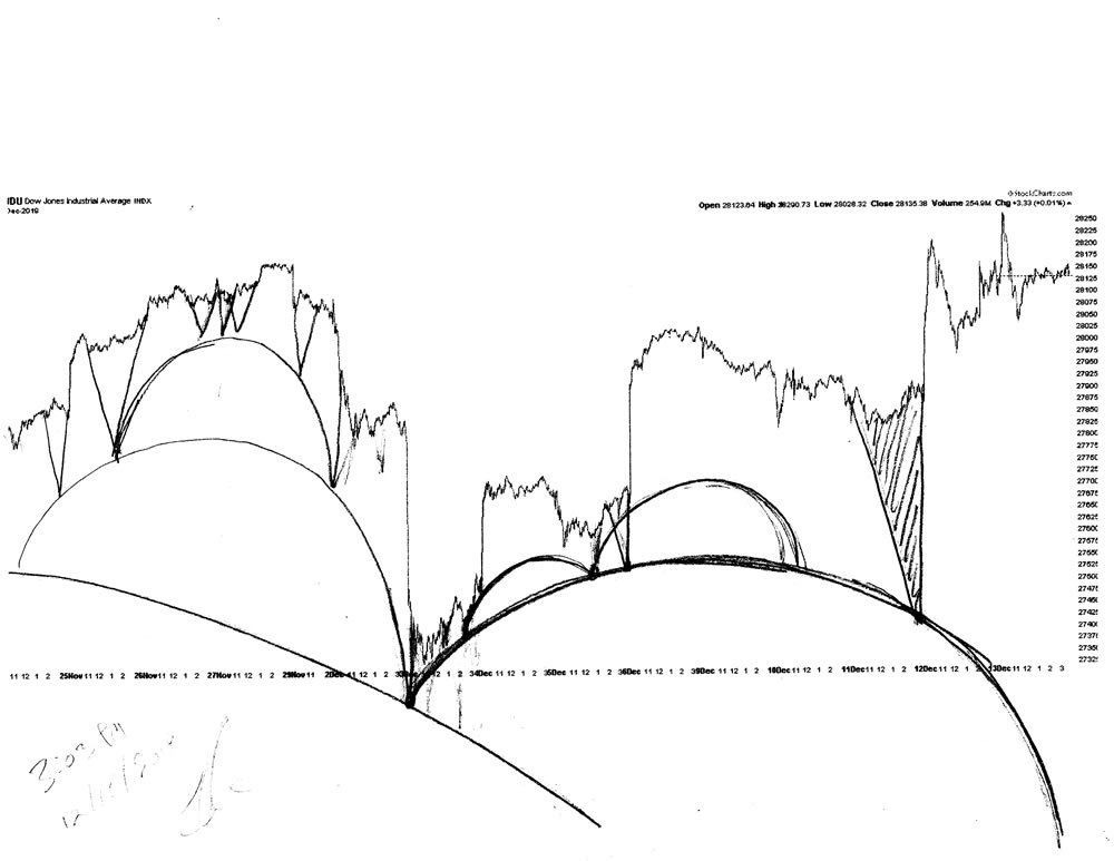 Stock market architecture #620Z or stock market forecast charts by artist Stephen F. Condren.
