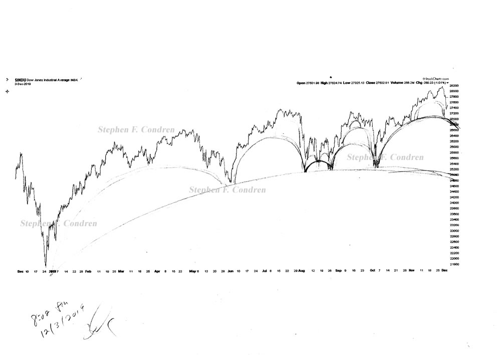 Stock market architecture #614Z or stock market forecast charts by artist Stephen F. Condren.