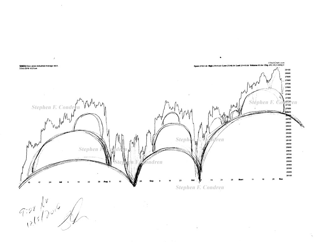 Stock market architecture #616Z or stock market forecast charts by artist Stephen F. Condren.