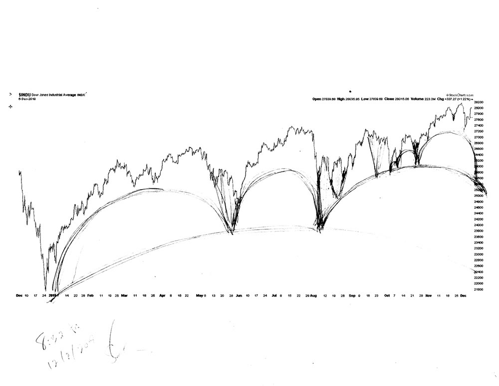 Stock market architecture #617Z or stock market forecast charts by artist Stephen F. Condren.