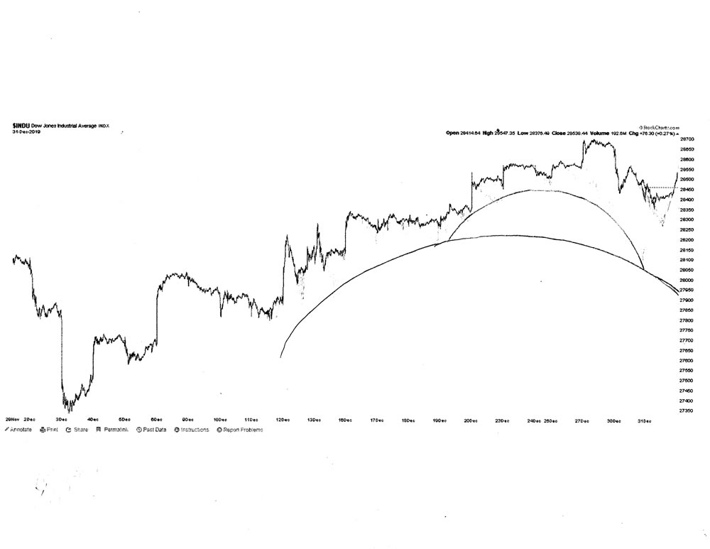Stock market architecture #634Z or stock market forecast charts by artist Stephen F. Condren.
