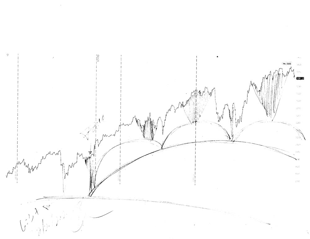 Stock market forecast #662Z charts by artist Stephen F. Condren.