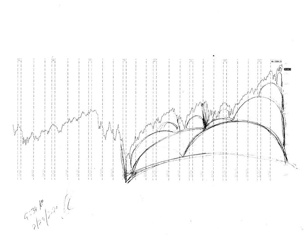 Stock market forecast #664Z charts by artist Stephen F. Condren.
