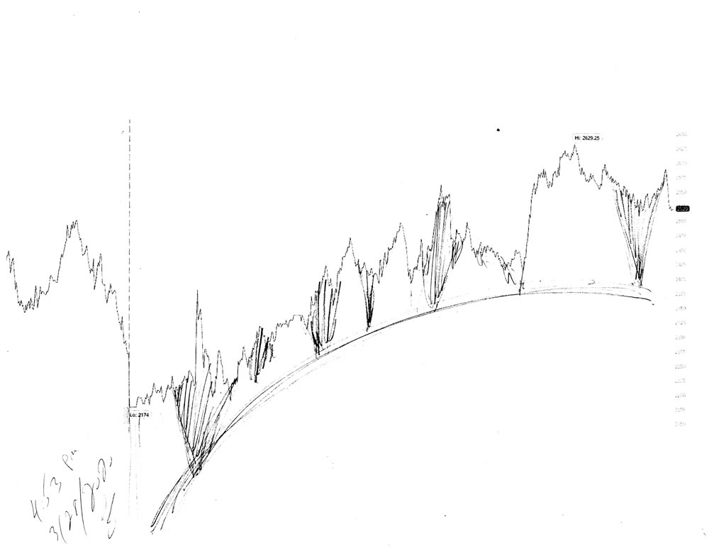 Stock market forecast #675Z charts by artist Stephen F. Condren.