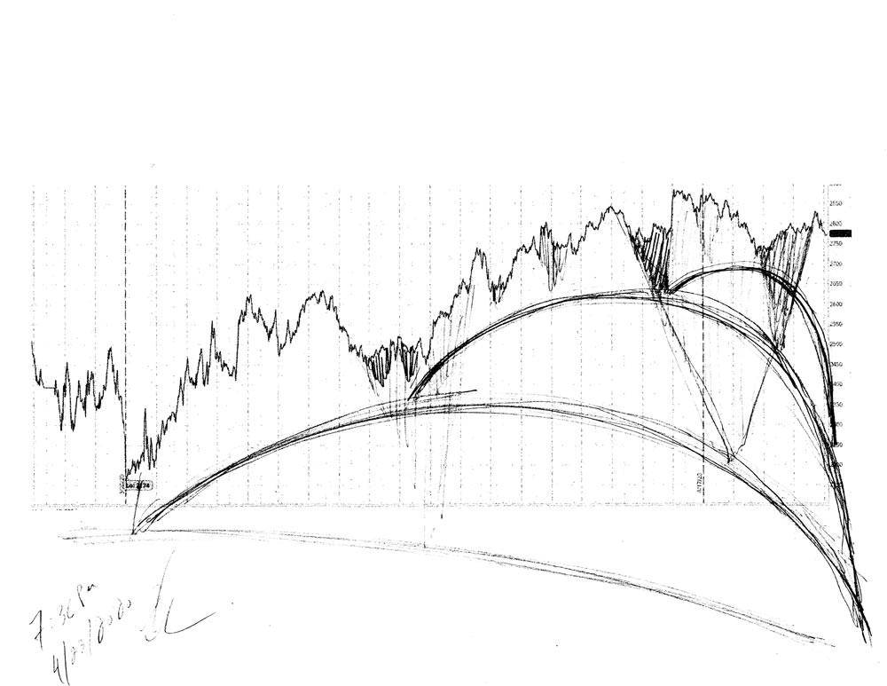 Stock market forecast #681Z charts by artist Stephen F. Condren.