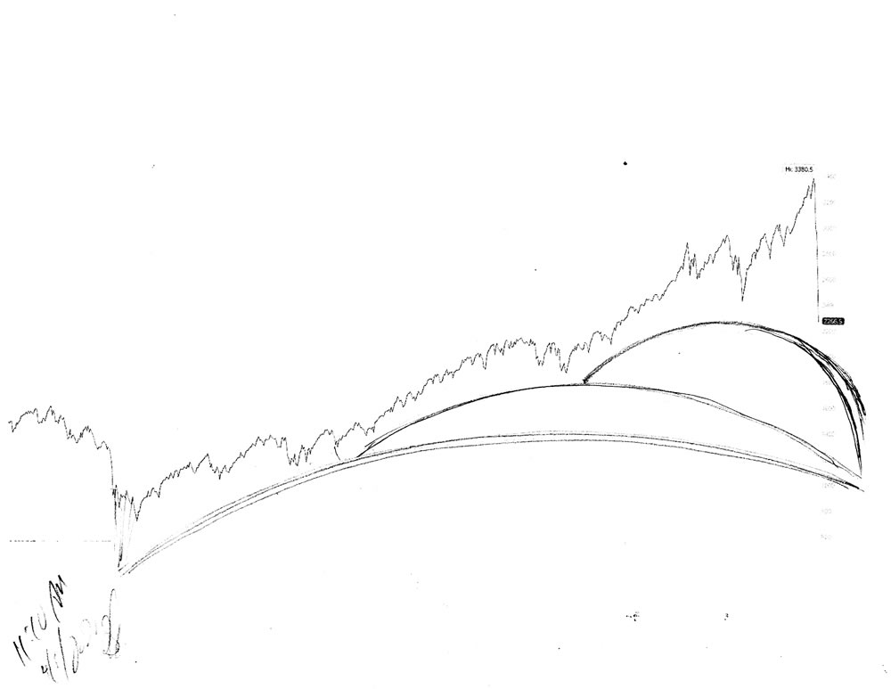 Stock market forecast #676Z charts by artist Stephen F. Condren.