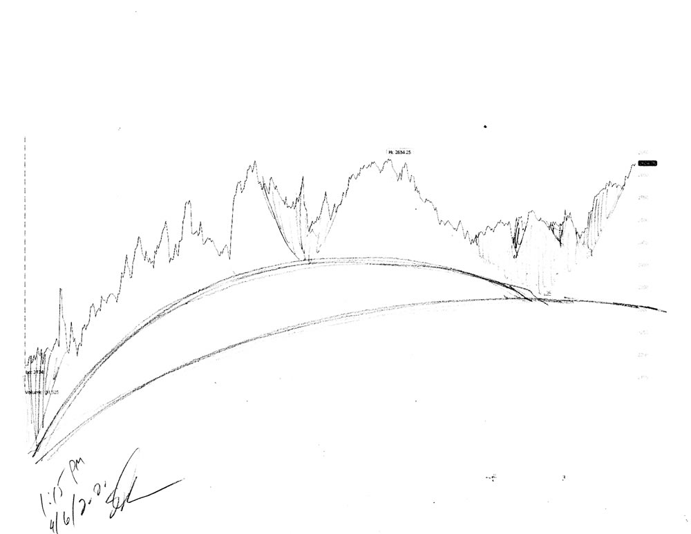 Stock market forecast #677Z charts by artist Stephen F. Condren.
