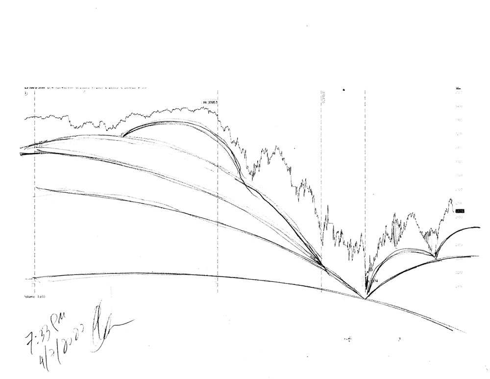 Stock market forecast #680Z charts by artist Stephen F. Condren.