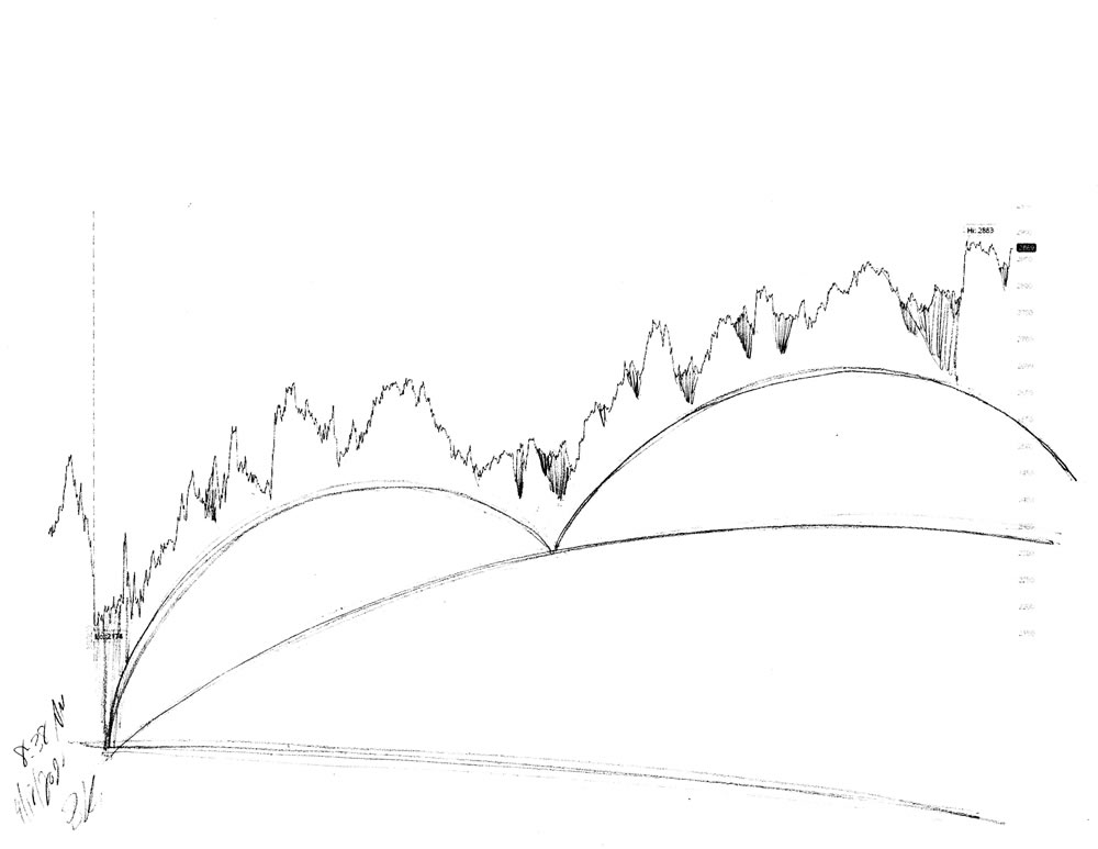 Stock market forecast #679Z charts by artist Stephen F. Condren.