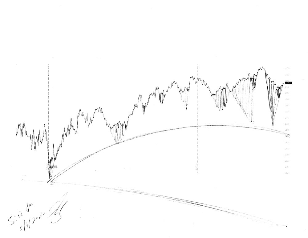 Stock market forecast #683Z charts by artist Stephen F. Condren.